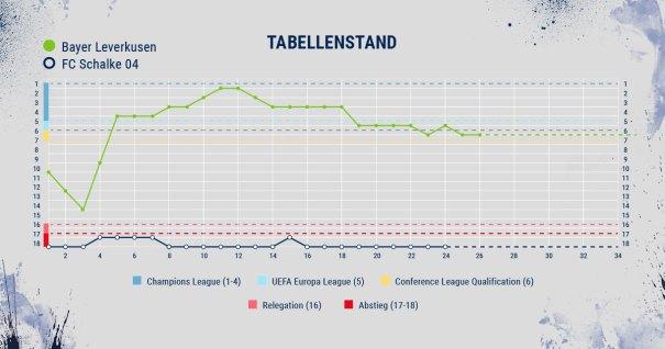 Bayer Leverkusen - FC Schalke 04 - Tabellenstand