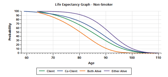 Age 65 60
