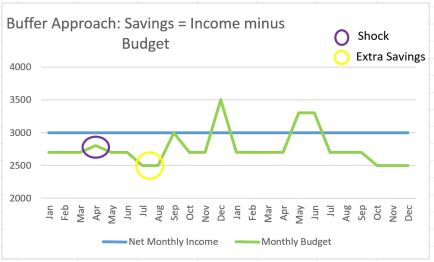 Savings Buffer Approach