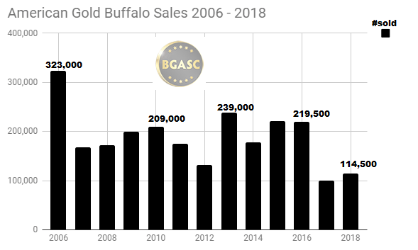 2006 - 2018 American Gold Buffalo sales through October