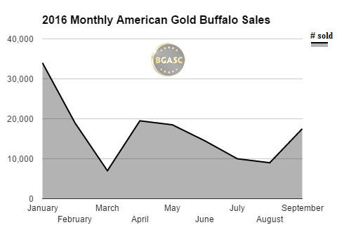 2016 monthly american gold buffalo sales bgasc