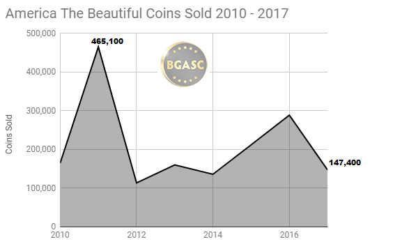 America the beautiful coin sales 2010 - 2017