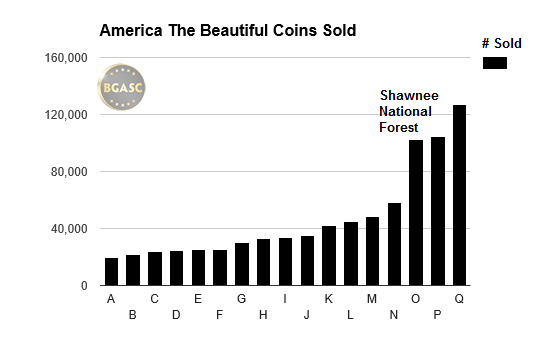 America the beautiful coins sold