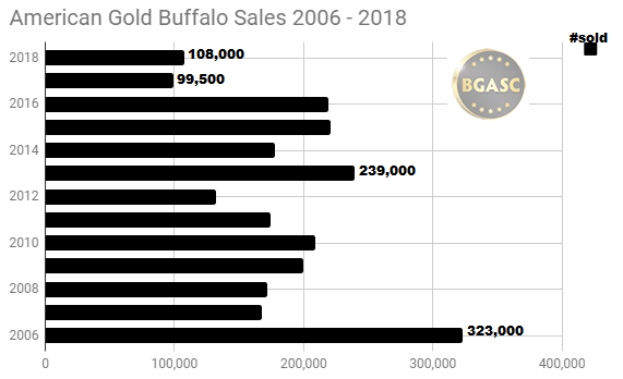 American Gold Buffalo Sales 2006 -2018
