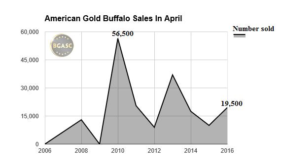 American Gold Buffalo coin sales april 06-16 bgasc