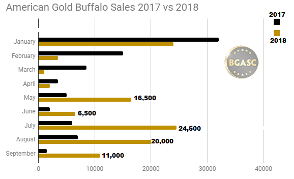 American Gold Buffalo sales 2017 vs 2018