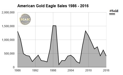 American Gold Eagle sales 1986-2016 bgasc