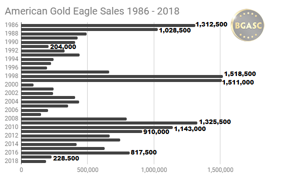 American Gold Eagle sales 1986 - 2018