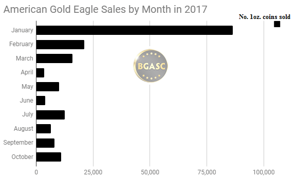 American Gold Eagle sales by month in 2017