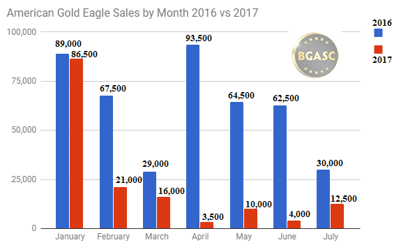 American Gold Eagle sales by month through July 2016 v 2017