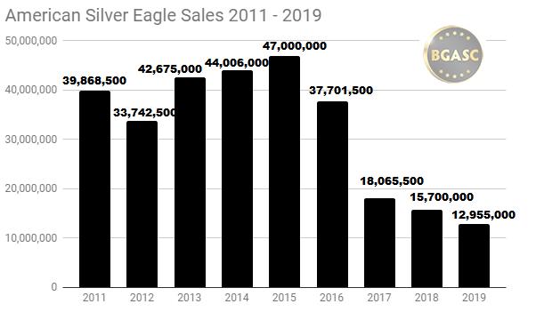 American Silver eagle sales 2016 - 2019 bgasc