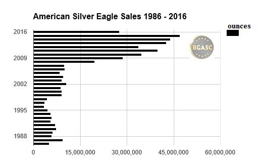 American silver eagle sales 1986 - 2016 through July bgasc