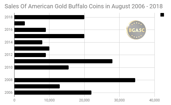 August Sales of American Gold Buffaloes 2006 - 2018