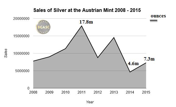 Austrian mint silver bgasc 2008 -2015