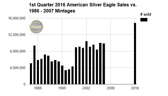 BGASC 1st quarter 2016 mintage vs 1986-2007