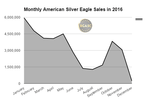 BGASC 2016 monthly silver eagle s