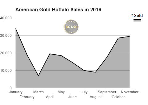 BGASC American Gold Buffalo sales in 2016 november