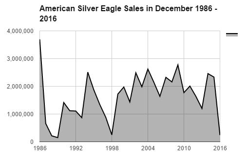 BGASC American Silver Eagle sales in December 1986 - 2016