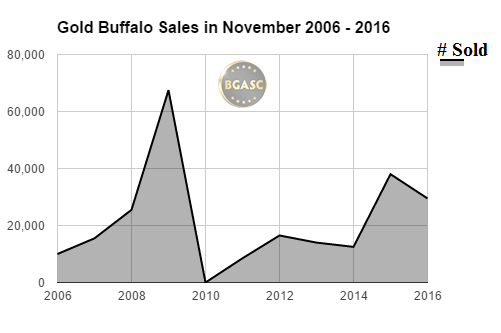 BGASC Gold buffalo sales in November 2006 - 2016