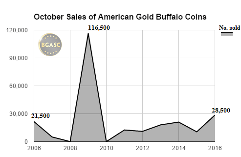 BGASC october sales of American gold buffaloes 2006-2016