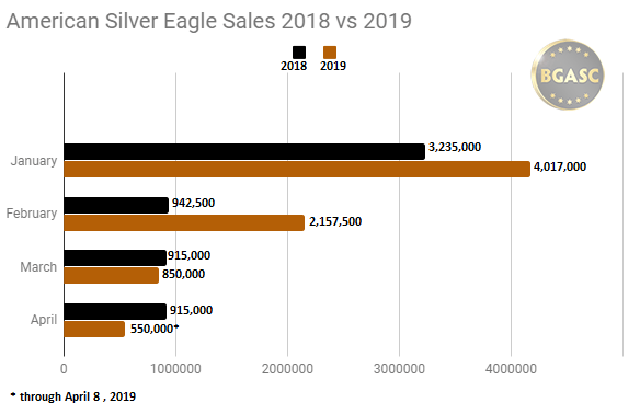 BGASC silver eagle sales 2018 vs 2019