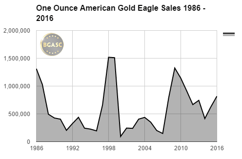 Bgasc One ounce American Gold Eagle Sales 1986 - 2016 final