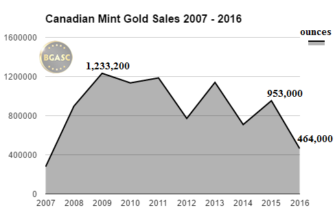 Canadian Mint gold sales 2007-2016 bgasc through june 2016