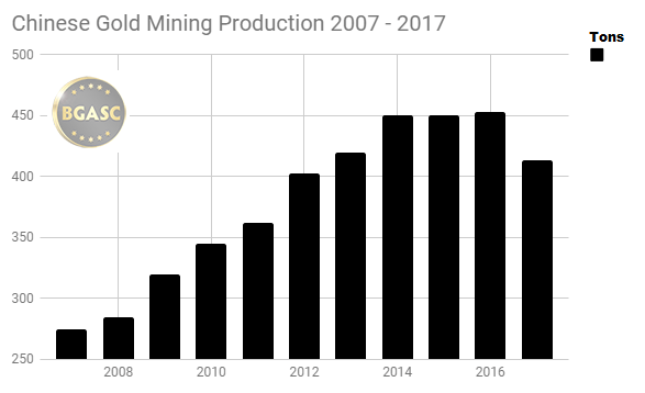 Chinese Gold mining production 2007 - 2017