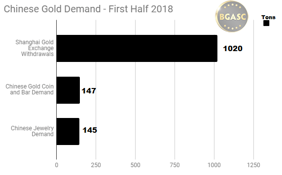 Chinese gold demand sge, investment and jewelry demand first half 2018