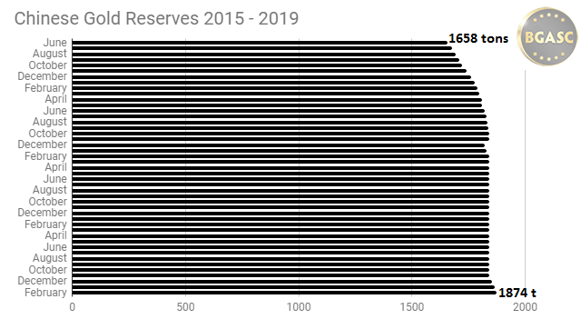 Chinese gold reserves 2015 - 2019