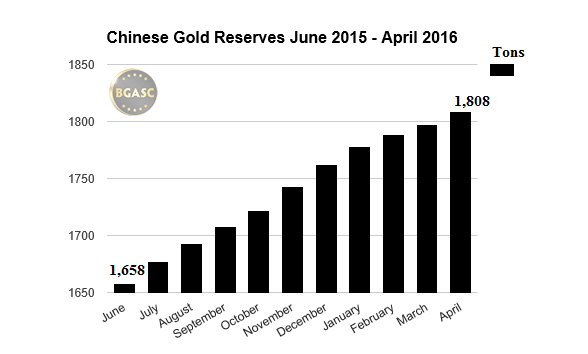 Chinese gold reserves june 2015 april 2016 bgasc