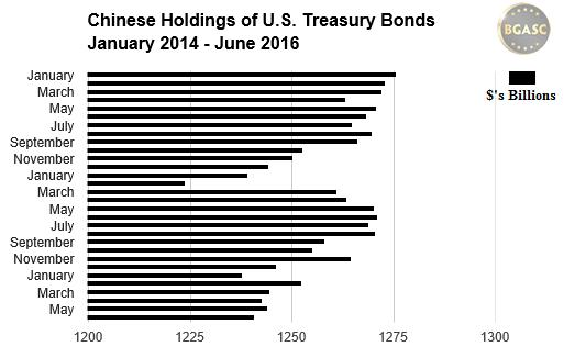 Chinese holdings us treasury bonds bgasc jan 2014 - june 2016