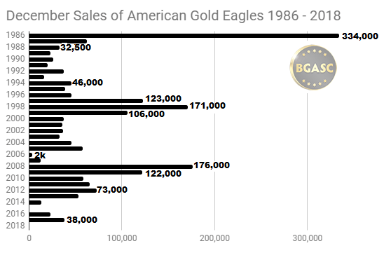 December sales of American Gold Eagles