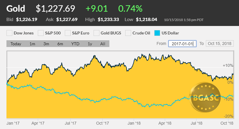 Dollar Index two years with gold