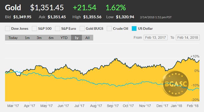 Dollar index vs gold price Feb 2017- Feb 2018