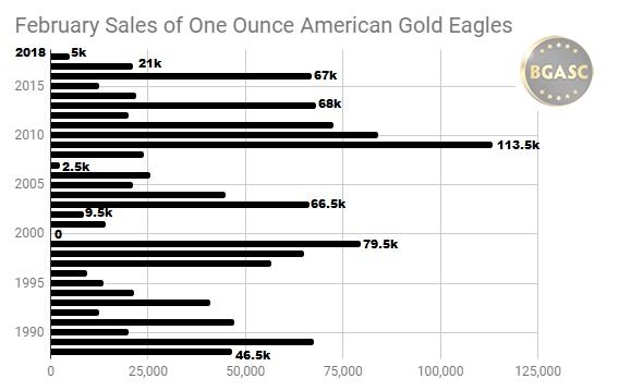 February sales of American Gold Eagles 1988- 2018