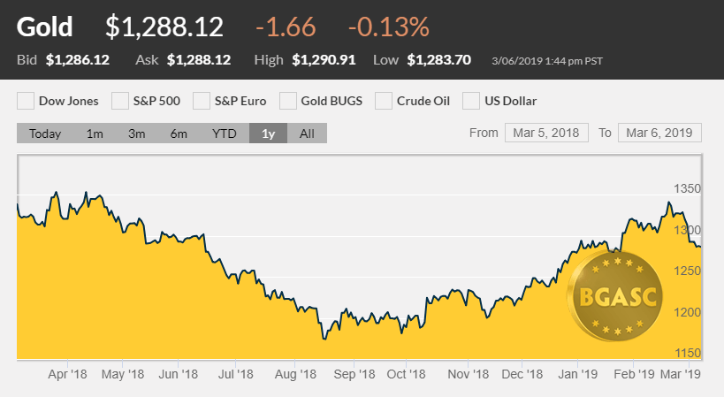 GOLD PRICE ONE YEAR MARCH 2019
