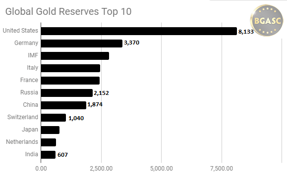 Global gold reserves top 10