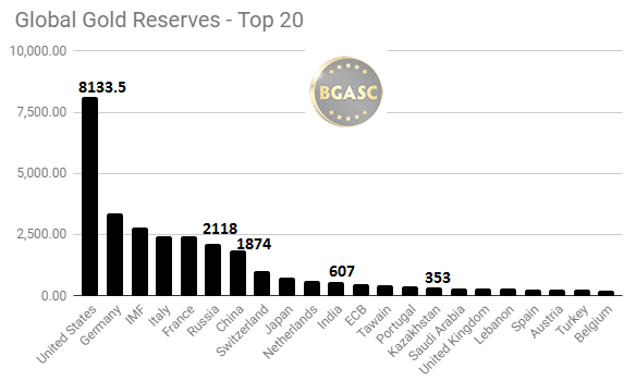 Global gold reserves top 20