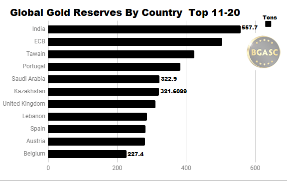 Gold Reserves by country 11-20 August 2018