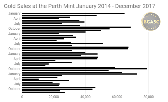 Gold Sales at the Perth Mint Jan 2014 - Dec 2017