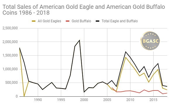 Gold eagle and gold buffalo sales 1986 - 2018