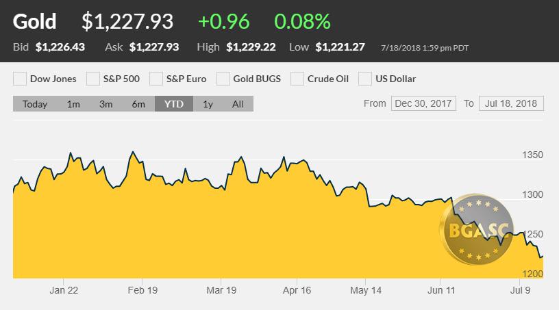 Gold price YTD 2018 through July 18