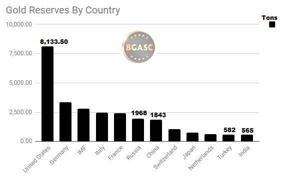 Gold reserves by Country with India