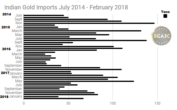 Indian Gold Imports July 2014 - February 2018