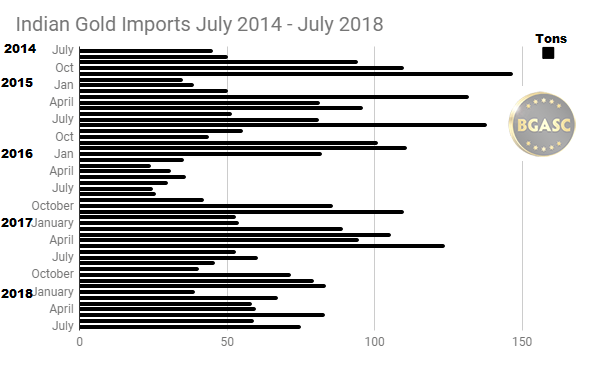 Indian Gold Imports July 2014 - July 2018