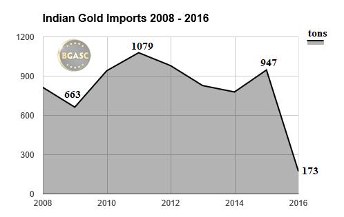 Indian gold imports 2008 -2016 through April bgasc
