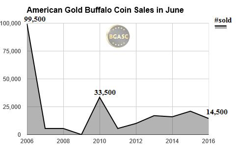 June American gold Buffalo coin sales 06-16 bgasc