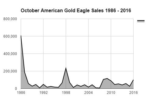 October american gold eagle sales bgasc 1986 - 2016