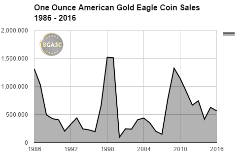 One ounce american gold eagle sales bgasc 1986 -2016